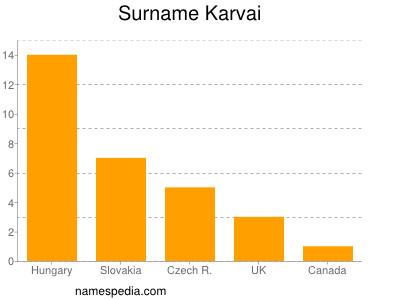 Surname Karvai