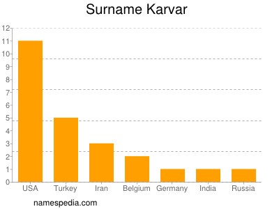 Surname Karvar