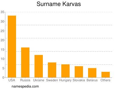 Surname Karvas