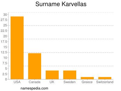 Surname Karvellas