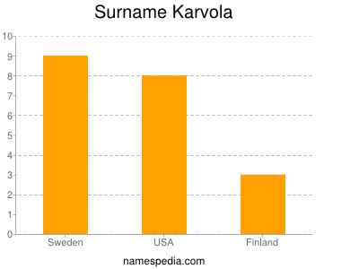 Surname Karvola