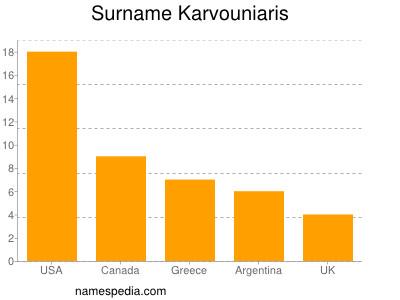 Surname Karvouniaris