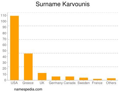 Surname Karvounis