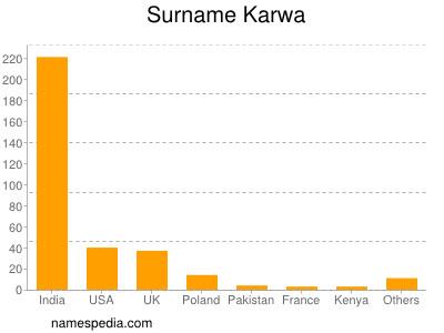 Surname Karwa