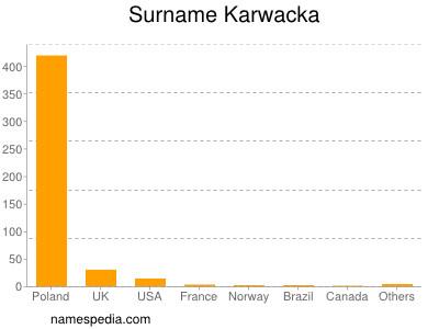 Surname Karwacka