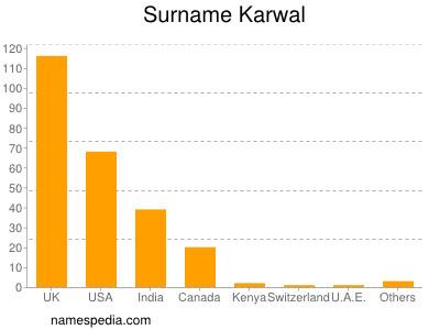 Surname Karwal