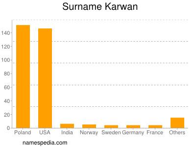 Surname Karwan