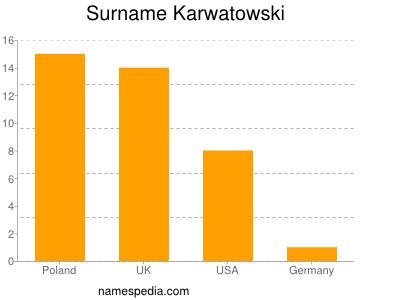 Surname Karwatowski