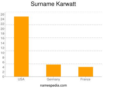 Surname Karwatt