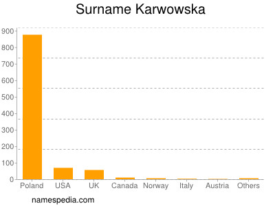 Surname Karwowska