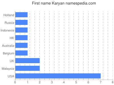 Given name Karyan