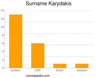 Surname Karydakis