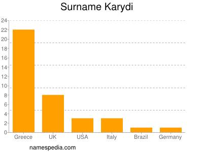 Surname Karydi