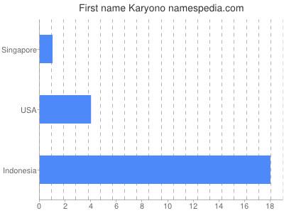 Given name Karyono