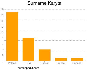 Surname Karyta