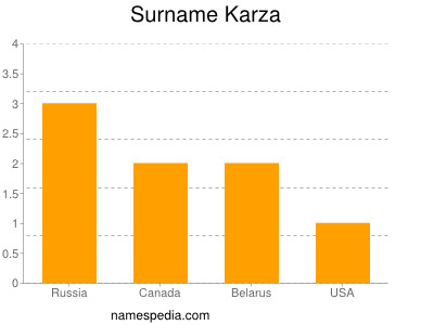 Surname Karza