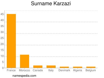 Surname Karzazi