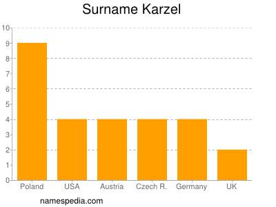 Surname Karzel