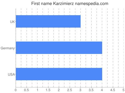 Given name Karzimierz