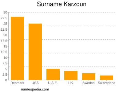 Surname Karzoun