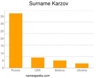 Surname Karzov