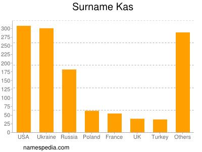 Surname Kas