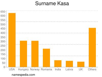 Surname Kasa