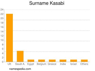 Surname Kasabi