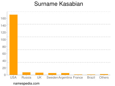 Surname Kasabian