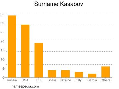 Surname Kasabov