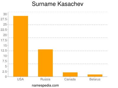 Surname Kasachev