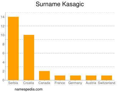 Surname Kasagic