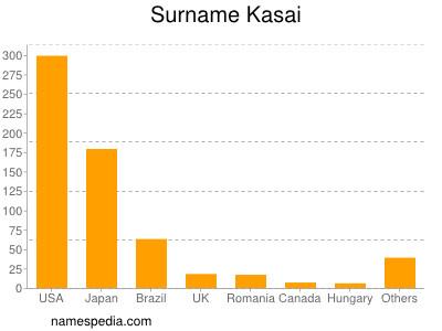 Surname Kasai
