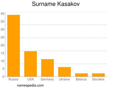 Surname Kasakov