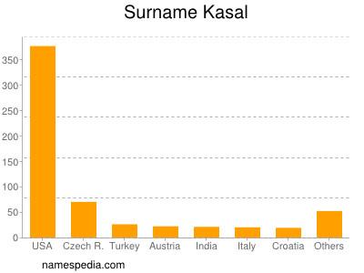 Familiennamen Kasal