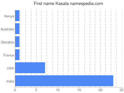 Given name Kasala