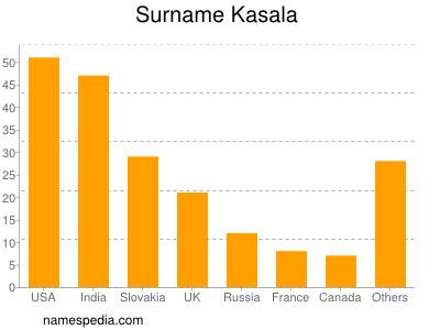 Surname Kasala