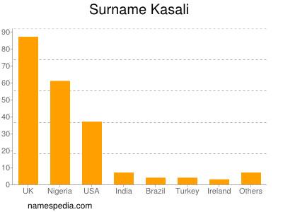Surname Kasali