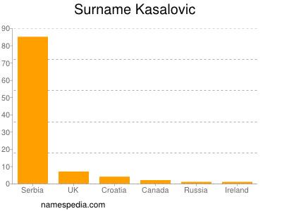 Surname Kasalovic