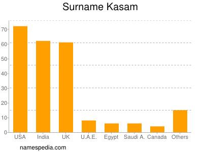 Surname Kasam