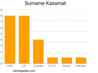 Surname Kasamali