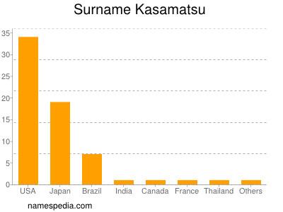 Surname Kasamatsu