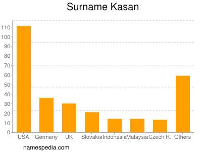 Surname Kasan