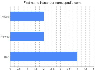 Given name Kasander