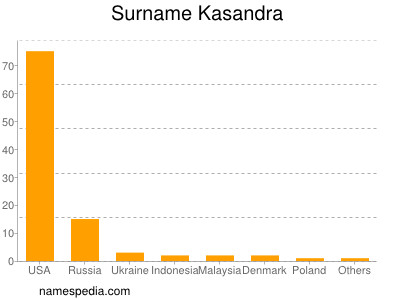Surname Kasandra