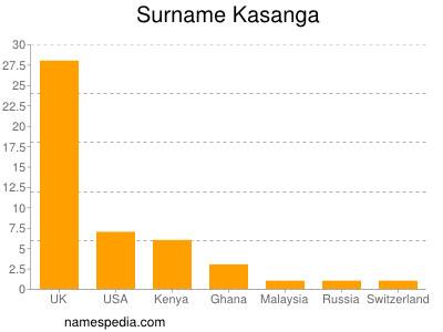 Surname Kasanga