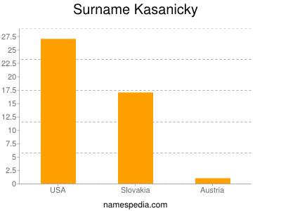 Surname Kasanicky
