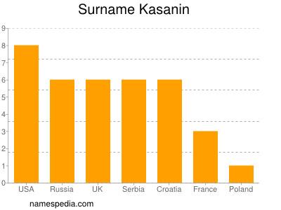 Surname Kasanin