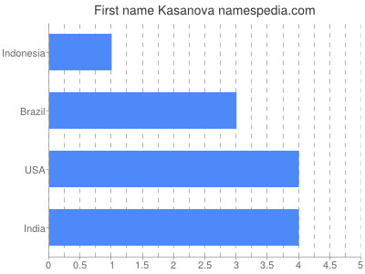 Given name Kasanova