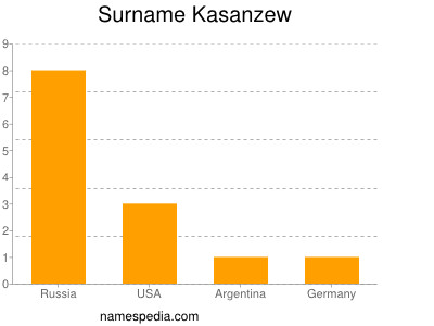 Surname Kasanzew